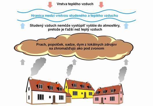 Rizikové faktory znečišťovania ovzdušia a ich dopad na ludské